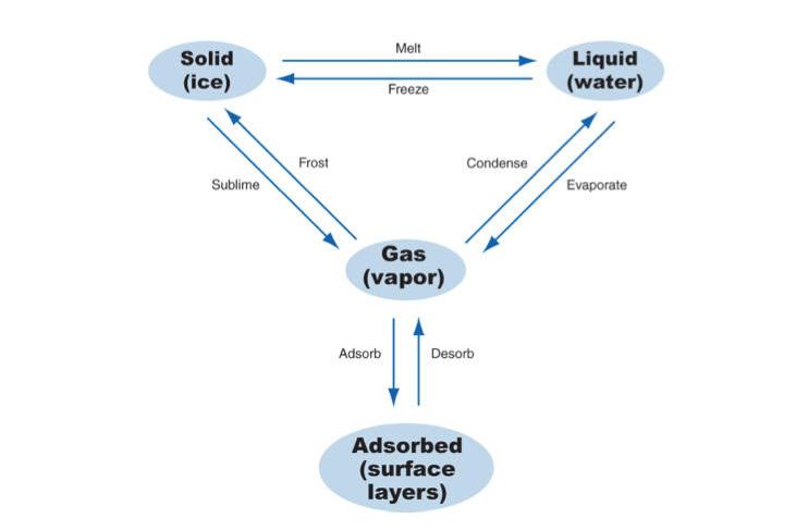BSI 099 Water Molecule